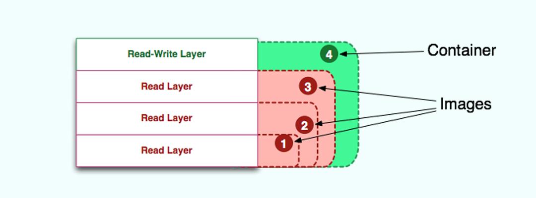 Docker容器和镜像的区别