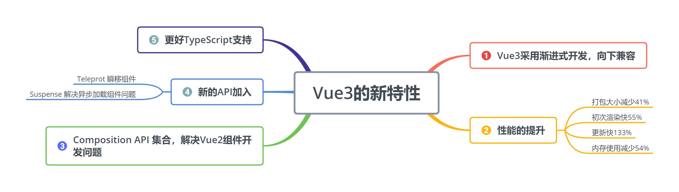 Vue3新特性