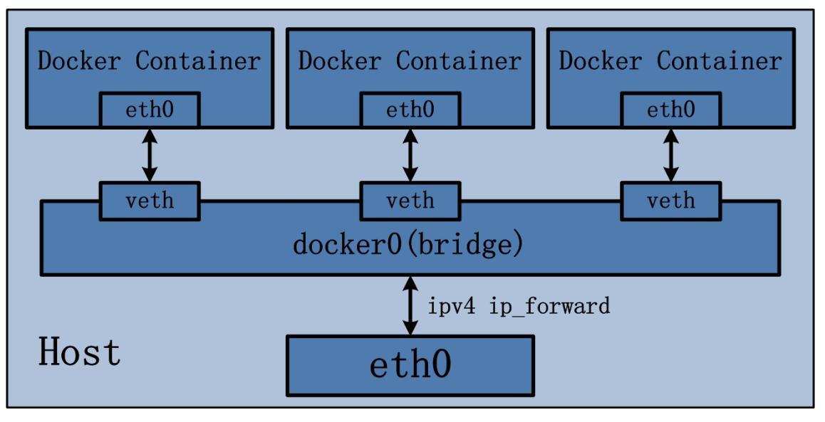 docker_bridge.jpeg
