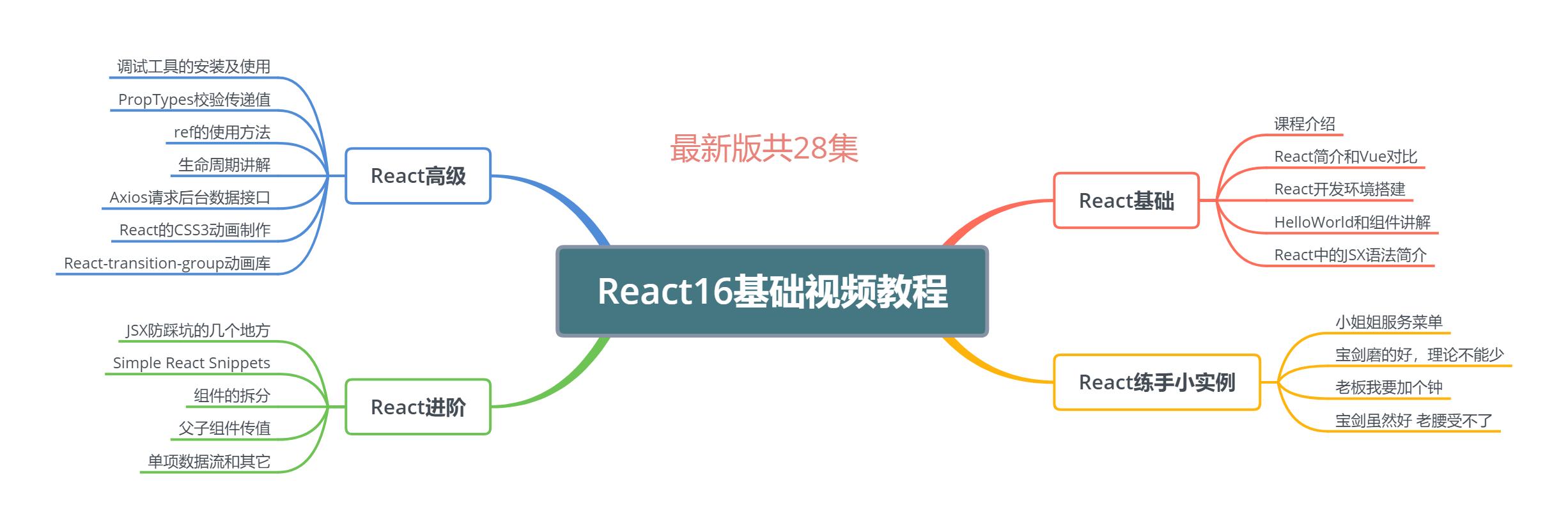 React免费视频教程