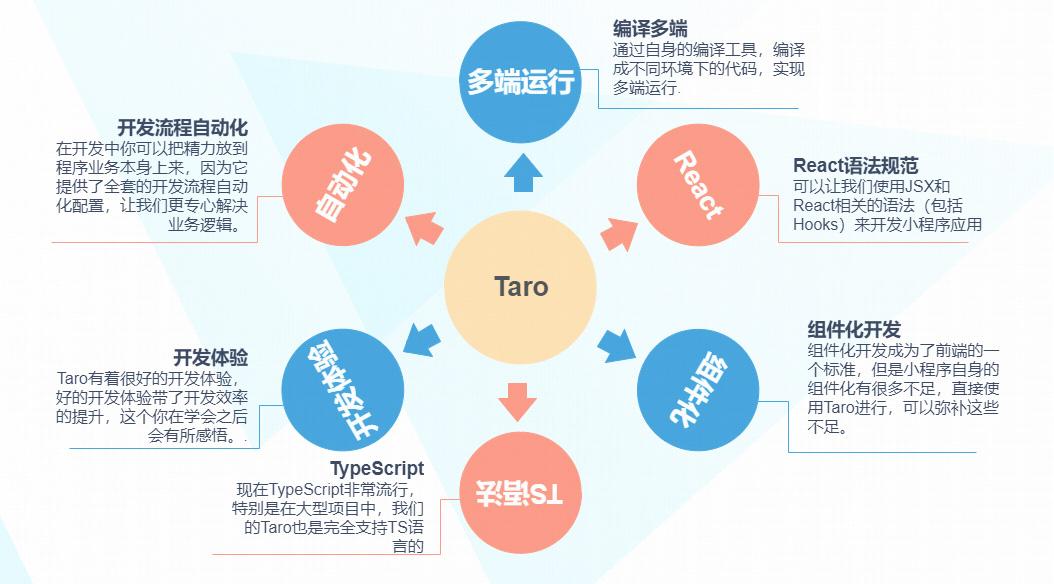 Taro优点介绍
